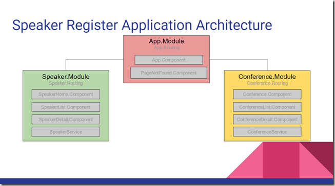 SpeakerRegisterArchitecture-Modules