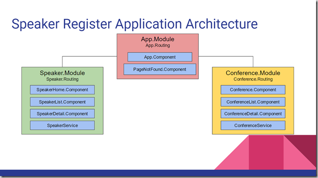 SpeakerRegisterArchitecture